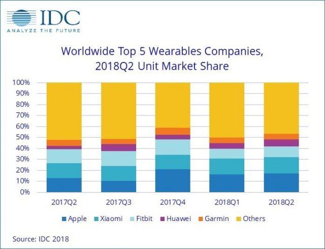 IDC-Wearable-market-2